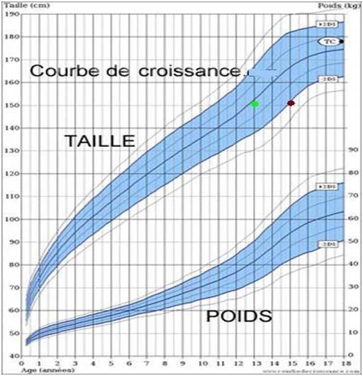 courbe de croissance